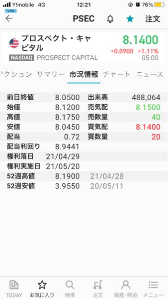 PSEC - プロスペクト・キャピタル 21年4/30=4月の最終営業日の終値は8.05 年間配当は0.72ドル 利回りは8.9441%です