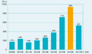 9307 - (株)杉村倉庫 外国人観光客を惹き付ける大阪  大阪府の外国人観光客数は2016年に過去最高の940万人を記録、17