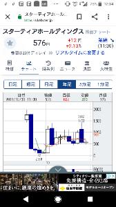 3393 - スターティアホールディングス(株) 🌸スタート愛🌸 毎年恒例1000円祭りが幕を明ける❣️