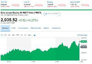 REITで配当年金を増やしたいにゃあ、笑い。 米国リート指数、前日比+0,27%。利下げ確率が80%とかで公益事業株とリートだけが逆行プラスを示現