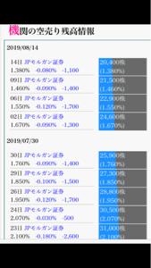 3960 - (株)バリューデザイン 空売り機関情報 JPモルガンはここ数ヶ月買い戻ししまくりやね。 そりゃ、2000円台から1600円台