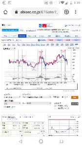9062 - 日本通運(株) 四半期足MACD知ってる?
