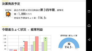 7435 - (株)ナ・デックス 地合が安定すれば  @1500円に回復は間近でしょうね。