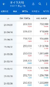 3182 - オイシックス・ラ・大地(株) 先週終値2951→今週終値2983(+32,+1.0%)  先週に引き続き微増でした🙂 相