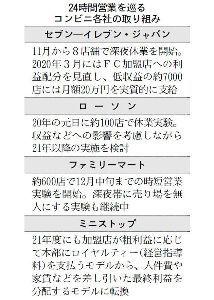 3382 - (株)セブン&アイ・ホールディングス 「セブン、時短後手に 自社店舗間の競争も壁」 日経2019/10/21 23:00配信  「実験の結