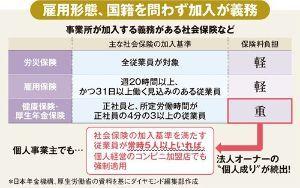 3382 - (株)セブン&アイ・ホールディングス ASCII.jp:コンビニ業界の労働環境、次の「爆弾」は社会保険未加入問題 2019年12月23日