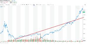 04317188 - iFreeNEXTNASDAQ100インデックス 2017年からの上昇は急ピッチすぎるか?  QQQで$135ぐらいが適正値 今が$165程度なんで2