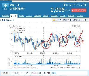 5410 - 合同製鐵(株) 当社の業績予想や配当予想を見て、今日のYahoo株価10年チャートを見ると、W底後大反転のパターンが