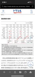 4666 - パーク24(株) 過去のPER高くても33倍くらいだから今季予想EPS32.36から計算すると1067円が適正株価。
