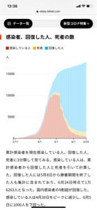 7453 - (株)良品計画 日本のこのパフォーマンスにはマジで感嘆するわ。  そりゃ未知のウイルスで、病院行っても差別的な扱いさ