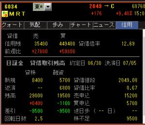 6034 - MRT(株) 改めて今見て、やっぱすんごいなやぁーーーーーーーーと思ったわけです。  株不足も増えて9500なりぃ
