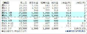 6205 - OKK(株) なるほど。だから今期の最終利益は会社予測10億に対し、四季報予測13億なんですね。現状の価格ならPE