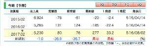 7608 - (株)エスケイジャパン 業績は落ち込んでるんだが