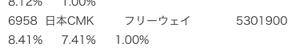 6958 - 日本CMK(株) フリーウェイ、さらに買い増し。 気づいた時は在庫無しの暴騰劇が日に日に迫っている。さーCMK、どうす
