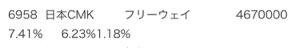 6958 - 日本CMK(株) 5%ルール更新〜。 フリーウェイ 買い増し。 これで筆頭株主じゃないか。 まずは10%目指して行って