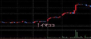 6616 - トレックス・セミコンダクター(株) 過去の類似銘柄の30分チャートから推察すると、午後はダレるだろうなぁ。ただ、その翌日以降は、、、。