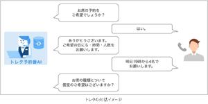 2468 - (株)フュートレック 「unirobot cloud – 自動応答 AI サービス 」に フュートレックのvG