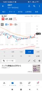 EDIT - エディタス・メディシン ★⚡🌈いいかも、チャート気にナル👀2021/06/28