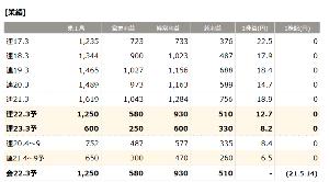 6620 - 宮越ホールディングス(株) 四季報も東洋経済なんですよね。ふふ 知ってますかそこのの貴方 ^^  2023年に不動産収入があるっ