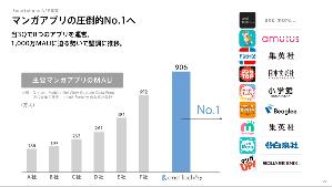7035 - and factory(株) マンガアプリ売り上げ・ユーザー数も過去最高なら多少は評価されますか~