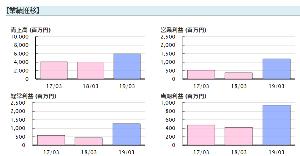 6346 - キクカワエンタープライズ(株) 業績変化率すごいですね