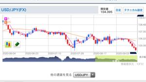 9507 - 四国電力(株) 為替が円高ドル安の様相を呈してきた。海外から原料を買う電力会社に追い風だ。