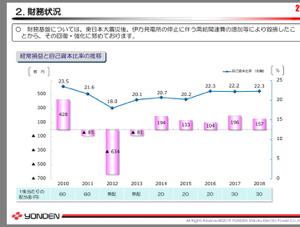9507 - 四国電力(株) 増配は時間の問題でしょう 会社は60円配当時代に戻ってます  2019.1Q 純資産比率23.6%