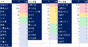 ☆★☆各都道府県別 知名度調査☆★☆ 非公式出口調査【沖縄・北海道】6月24日12時現在   現在までの参加者は34名です。  ・参加受付