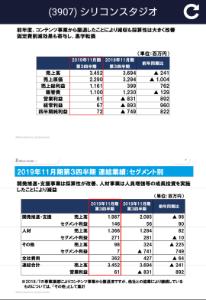 3907 - シリコンスタジオ(株) 黒字転換、黒字定着なのに売られる要因は?!