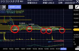 3907 - シリコンスタジオ(株) 赤丸が大底です。 底値近辺は絶好の仕込み場!!! でも、もう1000円割れる事なんてあるのかな???