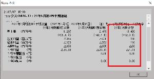9876 - (株)コックス           今期の決算。 もしかしたら、黒字かもしれないでしょ!?          凄くな