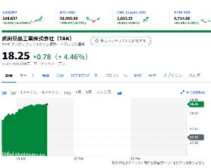 4502 - 武田薬品工業(株) 伸びてますね。あと、$1が109円届きそうだ