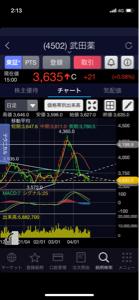 4502 - 武田薬品工業(株) もう始まってんよ〜