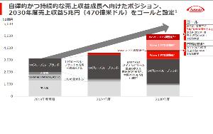 4502 - 武田薬品工業(株) ちなみに 禿げの誇大妄想は、恐ろしくでかい 2030年までに売上5兆円を達成して、業界NO.3に収ま