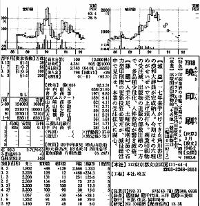 7918 - (株)ヴィア・ホールディングス Wikiで見たら「1963年9月 - 日本証券業協会に店頭登録」・・なので可能性はあるかも、と思って