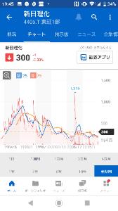 4406 - 新日本理化(株) ここはまだまだ初動で チャートを見ると どかんと爆発する ような気がしてなりません。