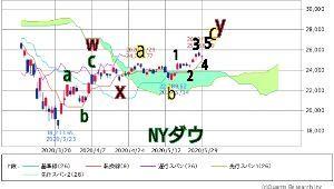ダイアゴナル 日足の弱気のダイバージェンスは消えました,  NYダウのカウントは、wxy(赤)のダブルジグザグ、現