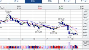 8893 - (株)新日本建物 Kai推奨の千代田化工建設……!  アベノミクス始まって以来の最高値更新