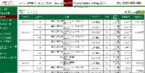 8893 - (株)新日本建物 【結局今週も+5程度で終わるのか?】 月曜の+9には驚いたが火曜からの-3 -2 +で結局+5・・・