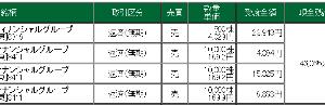 8893 - (株)新日本建物 【金曜は予定通り建玉は薄利で決済】 予告した通り30,500株すべて利確完了!! 年末のモチ代くらい
