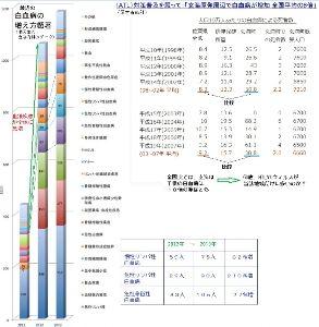 2811 - カゴメ(株) 今、話題の台湾。 今回の、本邦食品の輸入規制強化の理由は、 当地甲状腺癌が増えてる為。 その彼ら主張