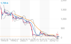 9973 - (株)小僧寿し 株価については、あまり欲は言いません。 1999年位に戻ってくれればいいです。