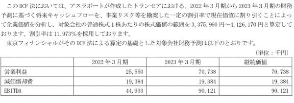 9973 - (株)小僧寿し 先日のトランセア株式取得のプレスリリースを改めて見直してみました。  トランセアはJAFLA子会社で