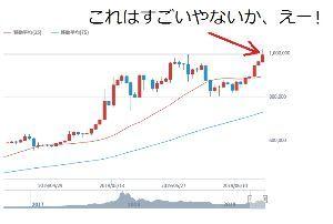 2437 - Shinwa Wise Holdings(株) ビットコインの日足チャートはすごいことになっているな。 ここにはブラスやろな。ここは450頼むわ。