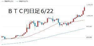2437 - Shinwa Wise Holdings(株) ビットコインの日足が「夢」のような動きしてんのに、ここはじっとしてんのか。 つきおうたれよ。銀座は付