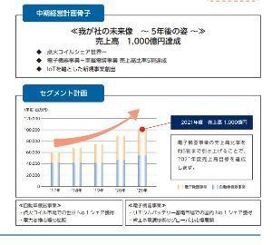 6895 - ダイヤモンド電機(株) ここは中期経営計画2021年売上1,000億円を掲げております。毎年100億円売上増の計画です。 こ