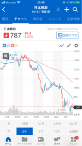 6178 - 日本郵政(株) この下りかた見てください  異常です。  何の株価対策もしない日本郵政。  底なし沼  こんな状況で