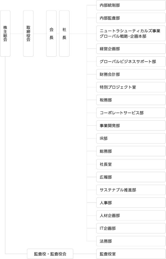 4578 - 大塚ホールディングス(株) 大塚ホールディングスHPの組織図ですが、どこに博士課程の人間が必要か説明できますか