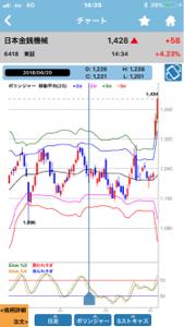 6287 - サトーホールディングス(株) 昨日の日金銭みたいなチャートやな。 売りは危険なので退散ヽ( ̄д ̄;)ノ=3=3=3