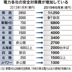 9508 - 九州電力(株) 原発安全費ですが想定の3倍超す巨額です。 関電や九電などは1兆円規模ですので。  これだけかけるくら
